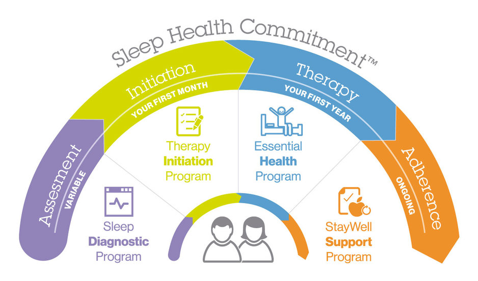 VitalAire's Sleep Health Commitment chart