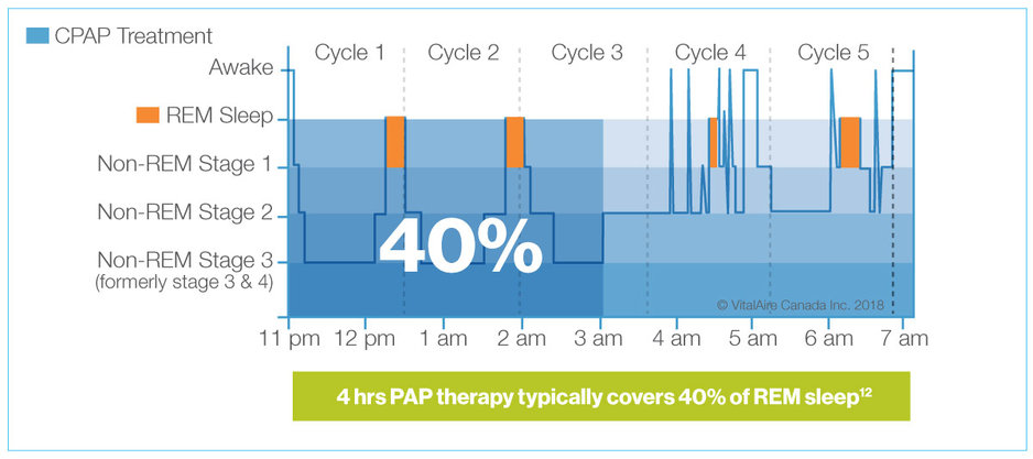 What happens when using CPAP only part of the night