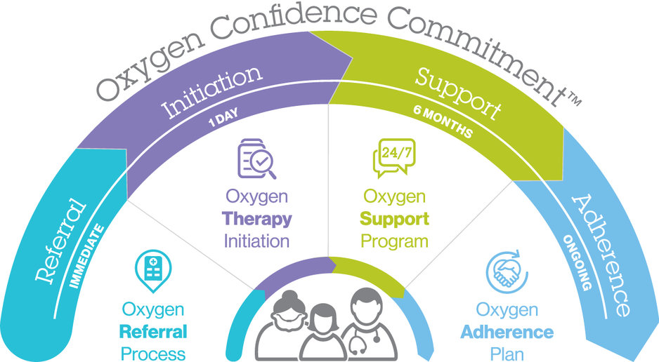 VitalAire is committed to help you feel confident and independent with our special home oxygen program