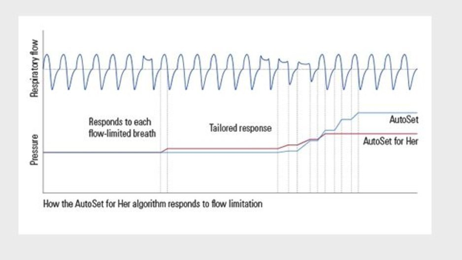 Chart showing how the ResMed AirSense 10 AutoSet for Her algorithm responds to flow limitation.